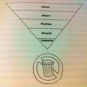 """in """"Zero déchets"""" de Bea Johnson (2013 édition les arènes)"""